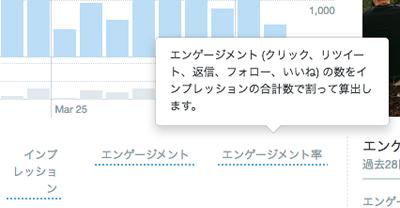 【効果的なツイッター活用方法/2018年版】Twitterアナリティクスを活用して拡散力アップ!