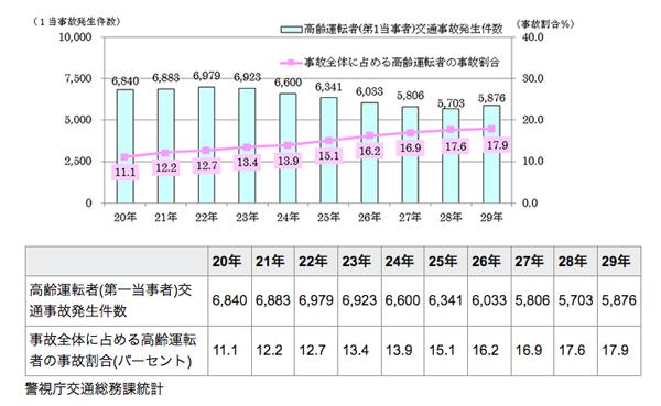 警視庁発表〜高齢運転者による交通事故は増加の一途