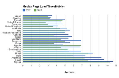【2018年度版・速度診断ツールでサイト確認】スピード化は検索結果にも影響する。離脱時間は2〜3秒