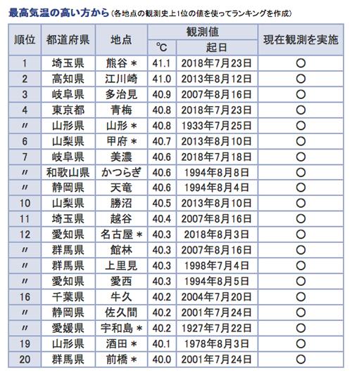 【2018年8月3日時点】日本国内・最高気温ランキングベスト20