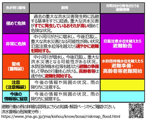 【河川の氾濫から身を守る】最新情報は気象庁「洪水警報の危険度分布」で!