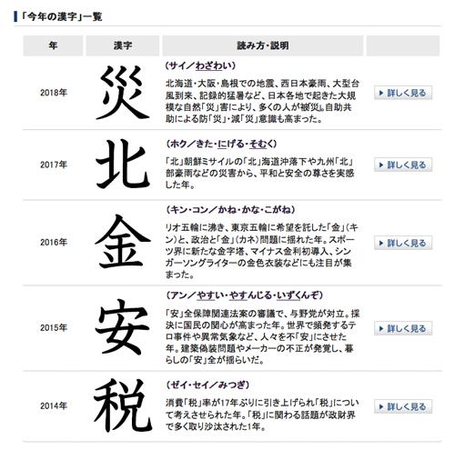 日本漢字能力検定協会【今年の漢字2019は令でキマリ!】対抗馬は和? 2020年の漢字は「夢」、2021年は「没」。いままでの「今年の漢字」一覧