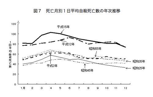 厚生労働省の統計「月別にみた自殺死亡数」