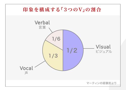 印象を構成する3要素「3つのV」とは「ビジュアル(visual)」、「声(vocal)」、「言葉(verbal)」