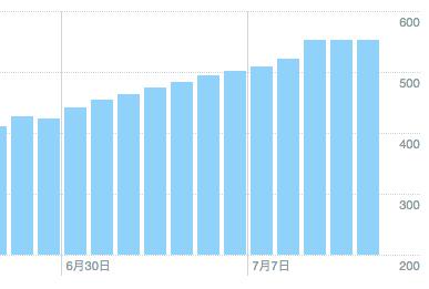 【ツイッターのフォロワー数を増やす】経過報告とやったことの記録