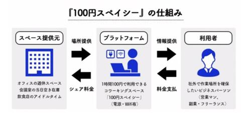 1時間100円電源付コワーキングスペース「100円スペイシー」の仕組み、基本システムなど