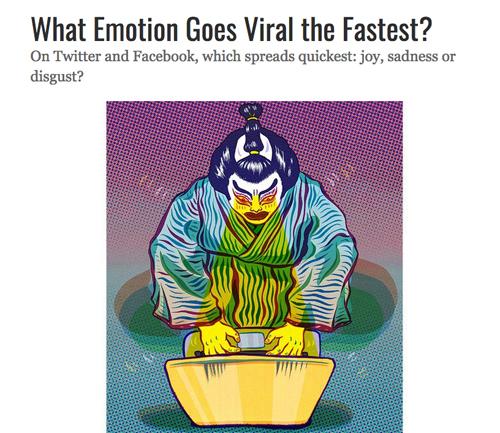最速でツイッターやfacebookなどで拡散される投稿は『怒り』