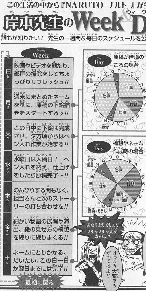 岸本斉史さんの一週間のタイムスケジュール