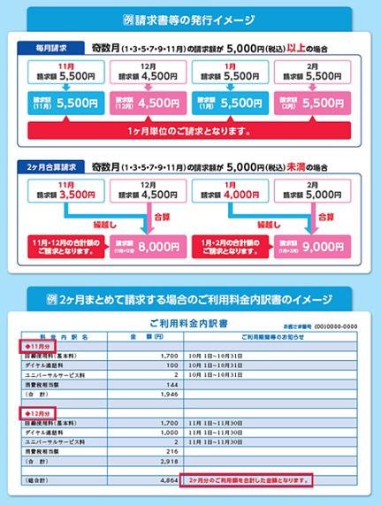 【なぜ?NTT電話料金が高すぎ】5000円未満の場合の翌月合算となる