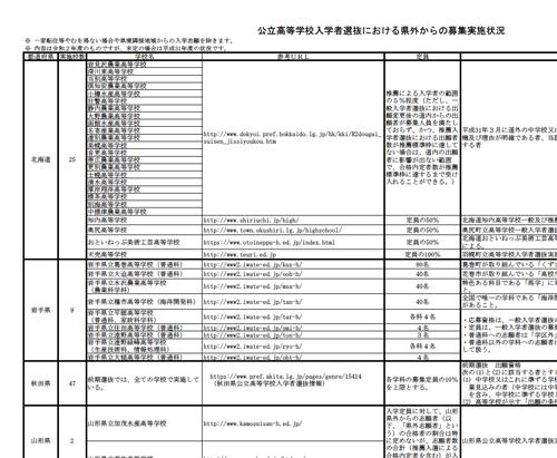 「公立高等学校入学者選抜における県外からの募集実施状況」(文部科学省 2019年11月11日発表)