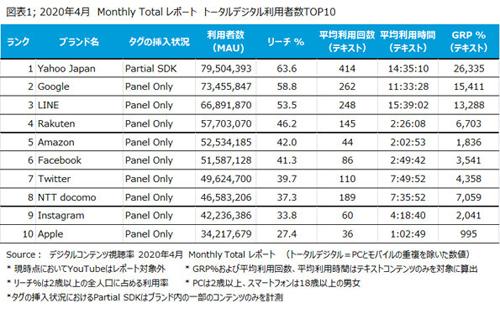 2020年4月 Monthly Totalレポート トータルデジタル利用者TOP10