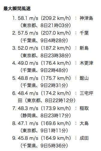 「台風15号(令和元年房総半島台風)」の最大瞬間風速