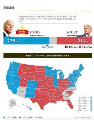 バイデン氏は279人の選挙人を正式に獲得!大統領選の当選確実